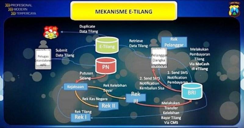 mekanisme e-tilang